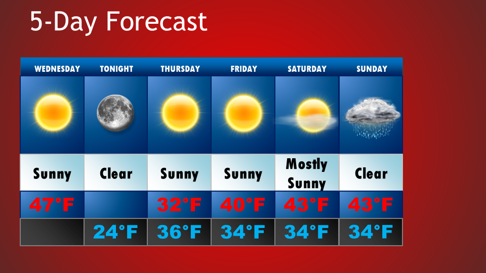 5-Day Forecast 11/8-11/12