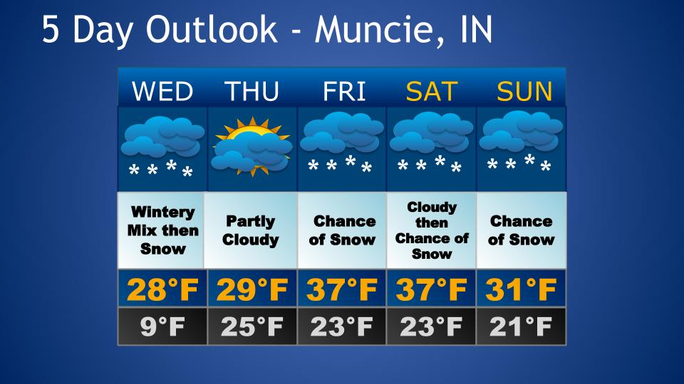 5 Day Forecast 2/7 – 2/11