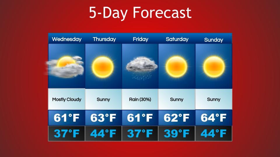 Warm Weather Ahead