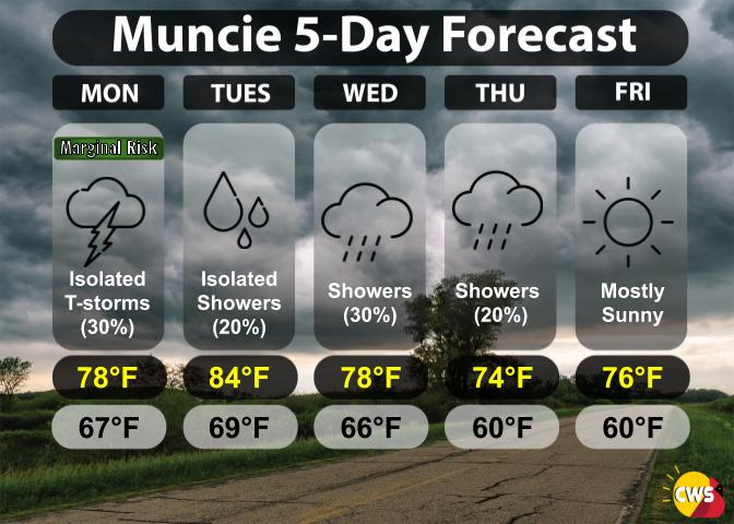 Rainy Week Ahead, Including for Memorial Day