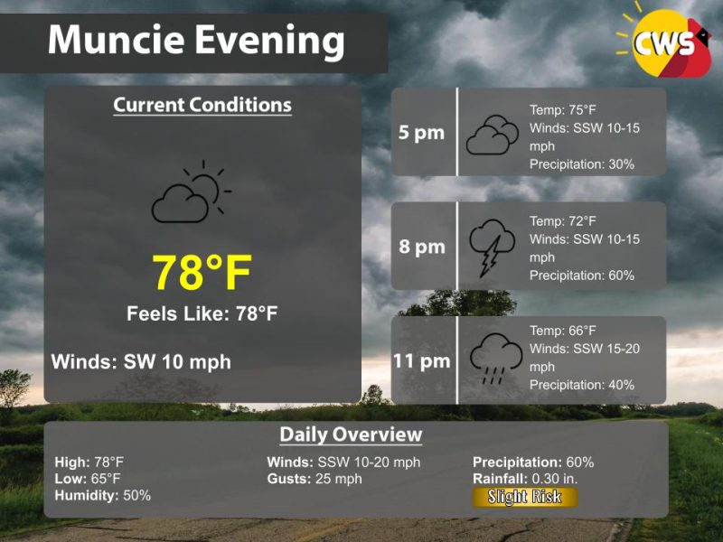 Problematic Weather for Tonight