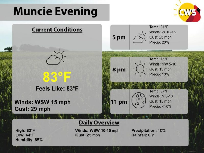 Lovely Evening Tonight, But Showers Possible