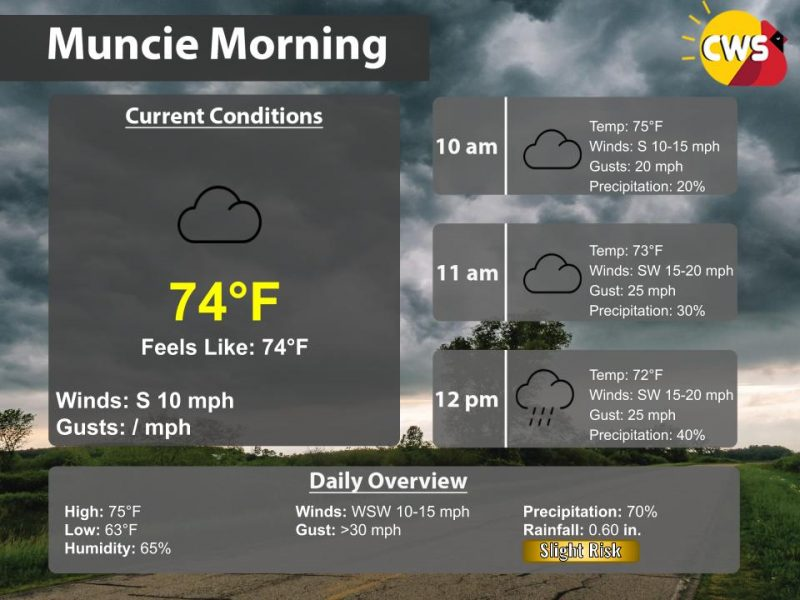 Calm Morning, Rainy Afternoon Expected
