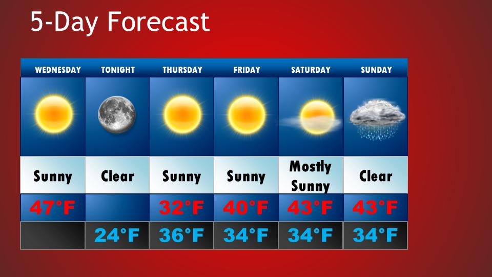 5-Day Forecast 11/8-11/12