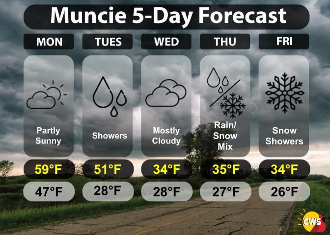 5-Day Forecast