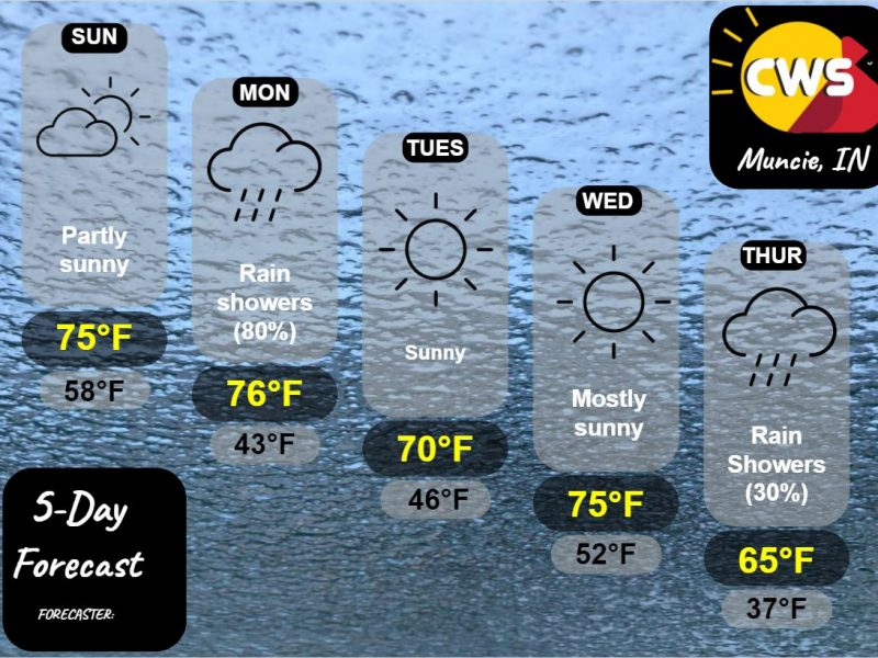 Much Needed Rain Chance on the Way