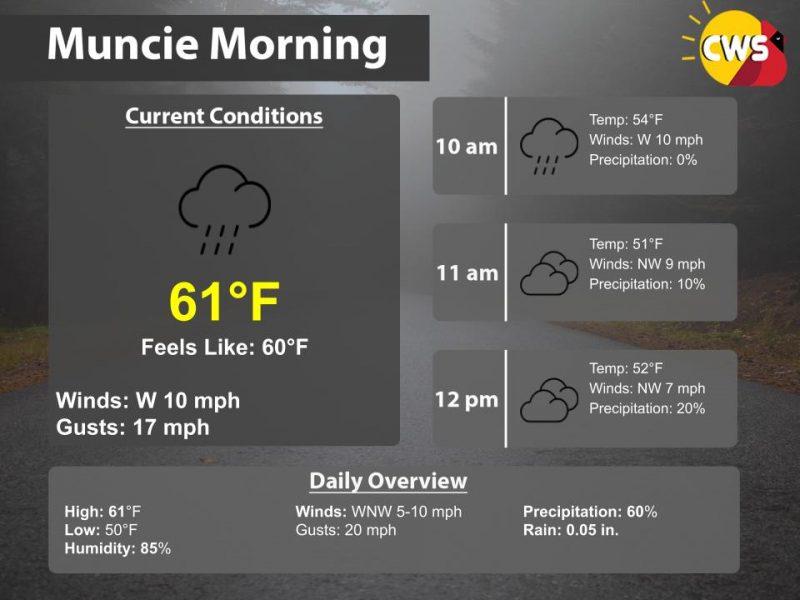 October 21st, 2020 Morning Forecast