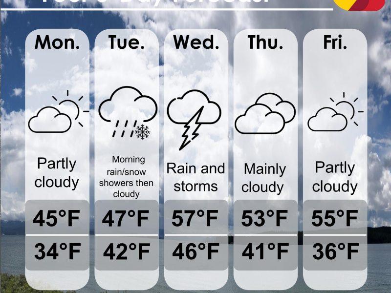 A Wild Weather Week Ahead!
