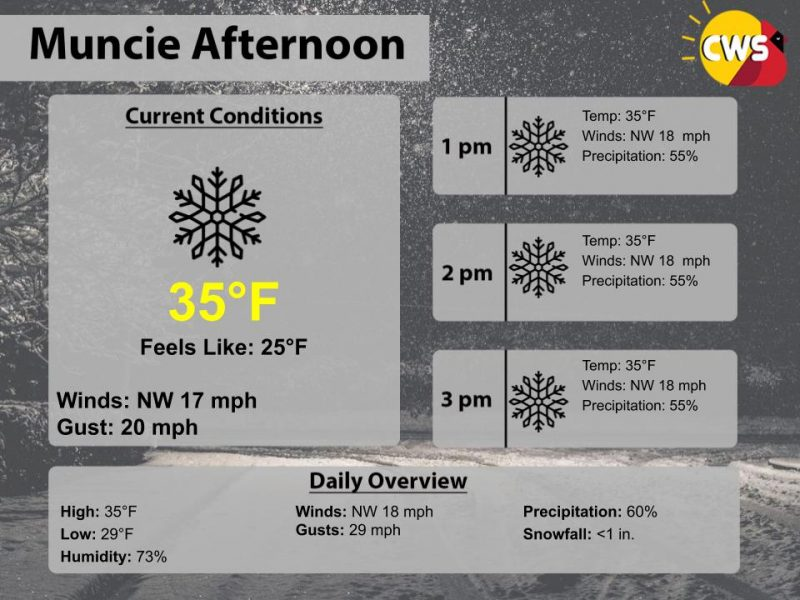 Snow showers to continue into this afternoon!